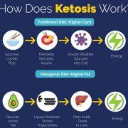 Beginner's Guide to Keto